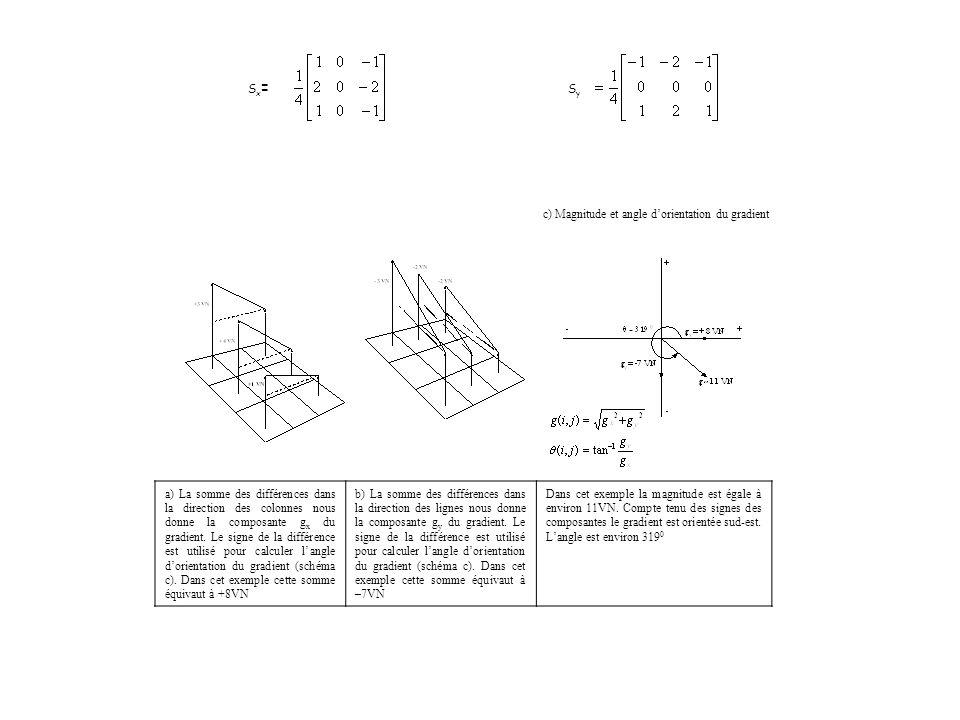 Sx=Sx= S y c) Magnitude et angle dorientation du gradient a) La somme des différences dans la direction des colonnes nous donne la composante g x du gradient.