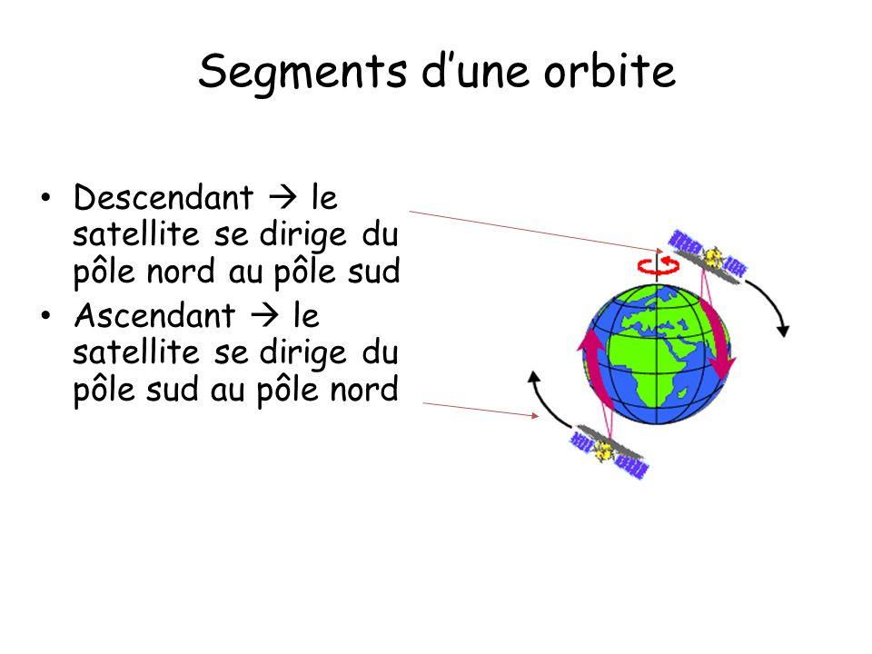 Segments dune orbite Descendant le satellite se dirige du pôle nord au pôle sud Ascendant le satellite se dirige du pôle sud au pôle nord