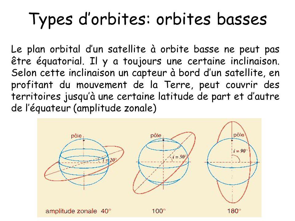 Le plan orbital dun satellite à orbite basse ne peut pas être équatorial. Il y a toujours une certaine inclinaison. Selon cette inclinaison un capteur