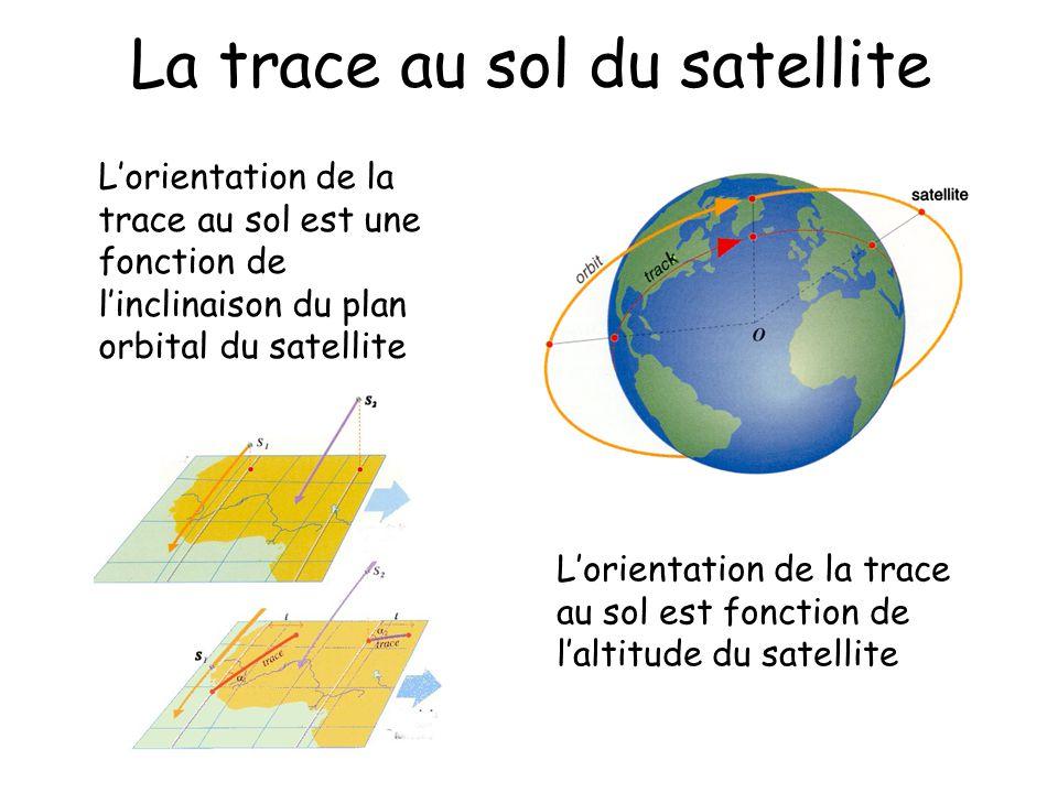 Lorientation de la trace au sol est fonction de laltitude du satellite Lorientation de la trace au sol est une fonction de linclinaison du plan orbita