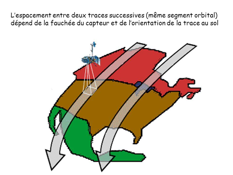 Lespacement entre deux traces successives (même segment orbital) dépend de la fauchée du capteur et de lorientation de la trace au sol