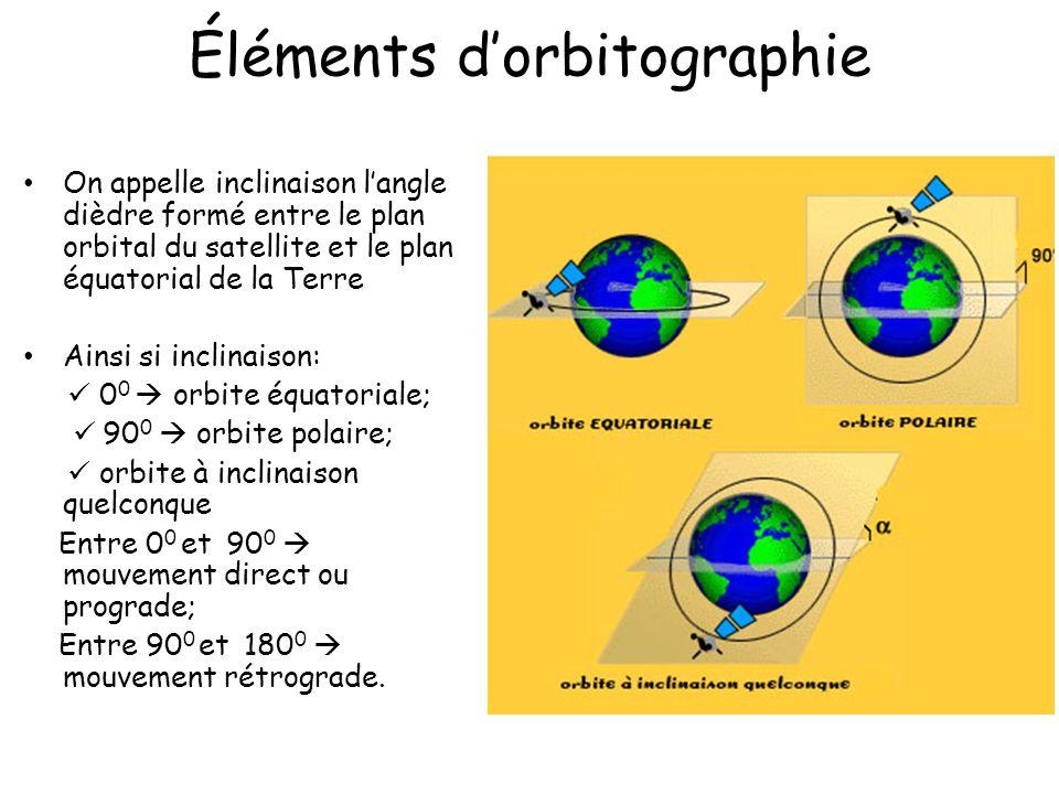 Éléments dorbitographie On appelle inclinaison langle dièdre formé entre le plan orbital du satellite et le plan équatorial de la Terre Ainsi si incli