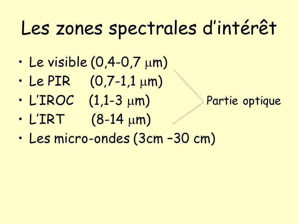 Les zones spectrales dintérêt Le visible (0,4-0,7 m) Le PIR (0,7-1,1 m) LIROC (1,1-3 m) LIRT (8-14 m) Les micro-ondes (3cm –30 cm) Partie optique