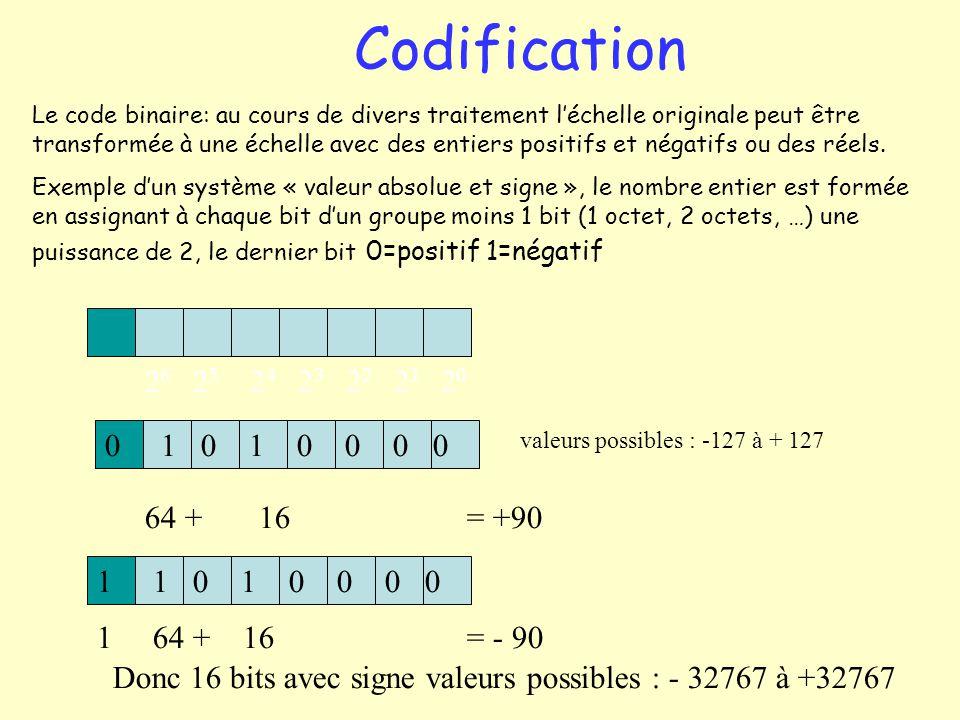 Le code binaire: au cours de divers traitement léchelle originale peut être transformée à une échelle avec des entiers positifs et négatifs ou des rée