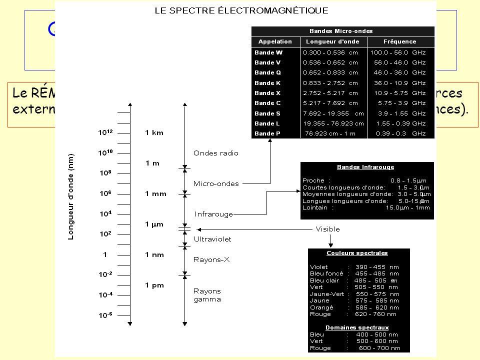 Que signifie rayonnement électromagnétique provenant des objets? Le RÉM produit naturellement par les objets ou générer par des sources externes couvr