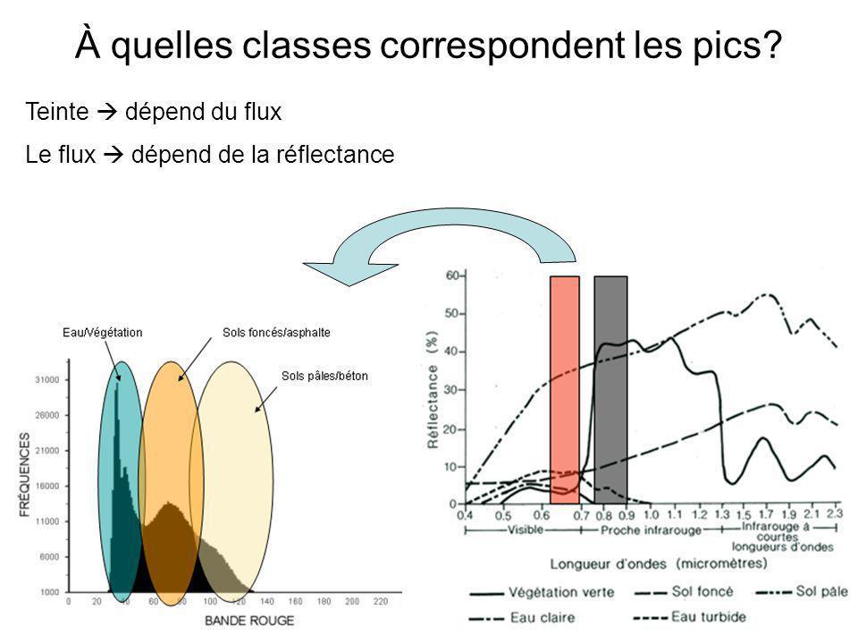À quelles classes correspondent les pics? Teinte dépend du flux Le flux dépend de la réflectance