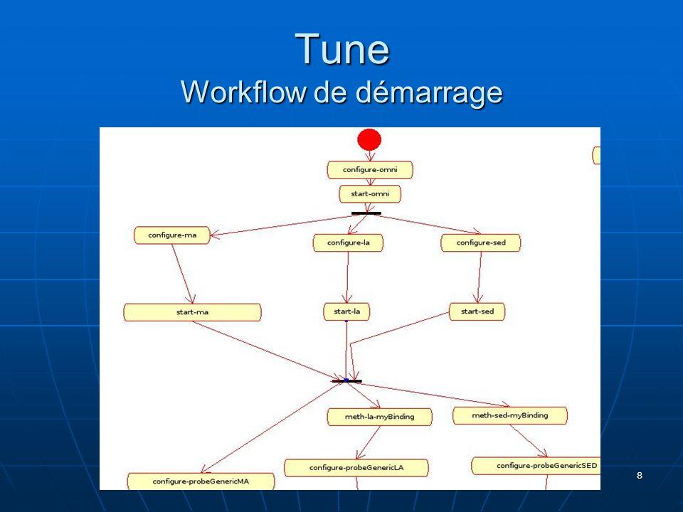 8 Tune Workflow de démarrage