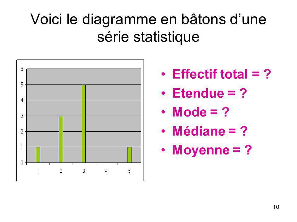 10 Voici le diagramme en bâtons dune série statistique Effectif total = ? Etendue = ? Mode = ? Médiane = ? Moyenne = ?