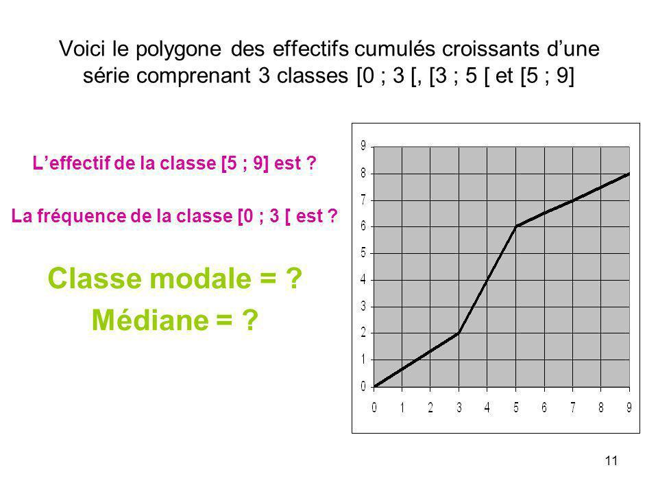 11 Voici le polygone des effectifs cumulés croissants dune série comprenant 3 classes [0 ; 3 [, [3 ; 5 [ et [5 ; 9] Leffectif de la classe [5 ; 9] est
