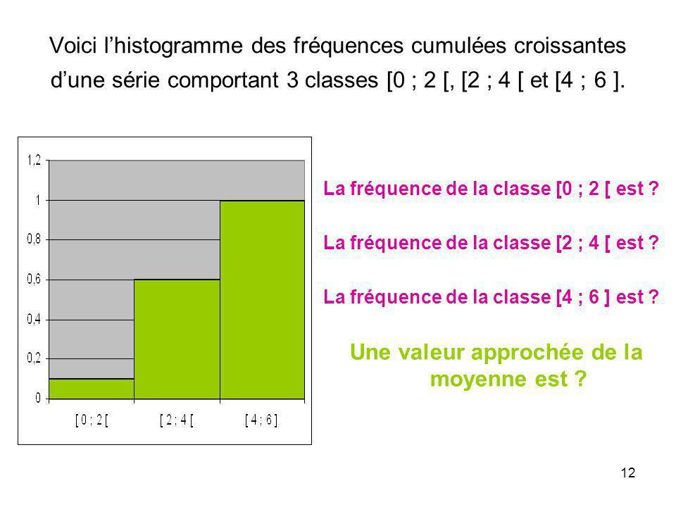 12 Voici lhistogramme des fréquences cumulées croissantes dune série comportant 3 classes [0 ; 2 [, [2 ; 4 [ et [4 ; 6 ]. La fréquence de la classe [0
