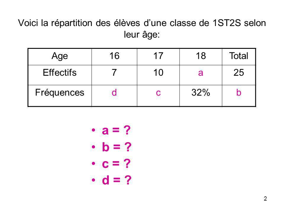 2 Voici la répartition des élèves dune classe de 1ST2S selon leur âge: Age161718Total Effectifs710a25 Fréquencesdc32%b a = ? b = ? c = ? d = ?