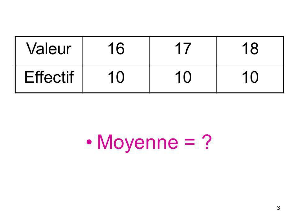 4 Valeur161718 Effectif100