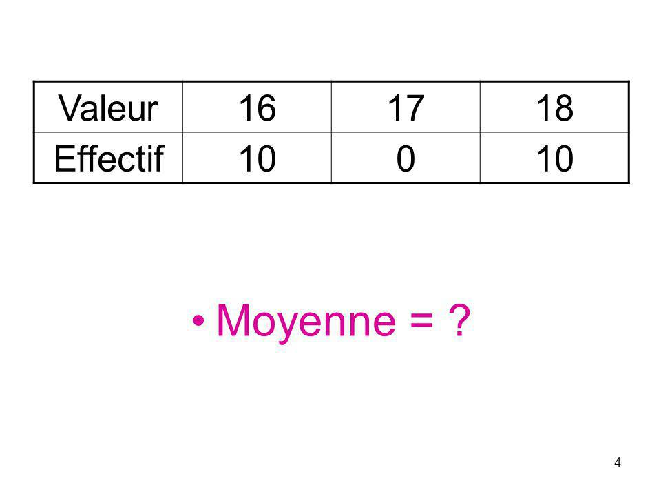 5 Mode = ? Etendue = ? Moyenne = ? Médiane = ? Valeur123 Effectif311
