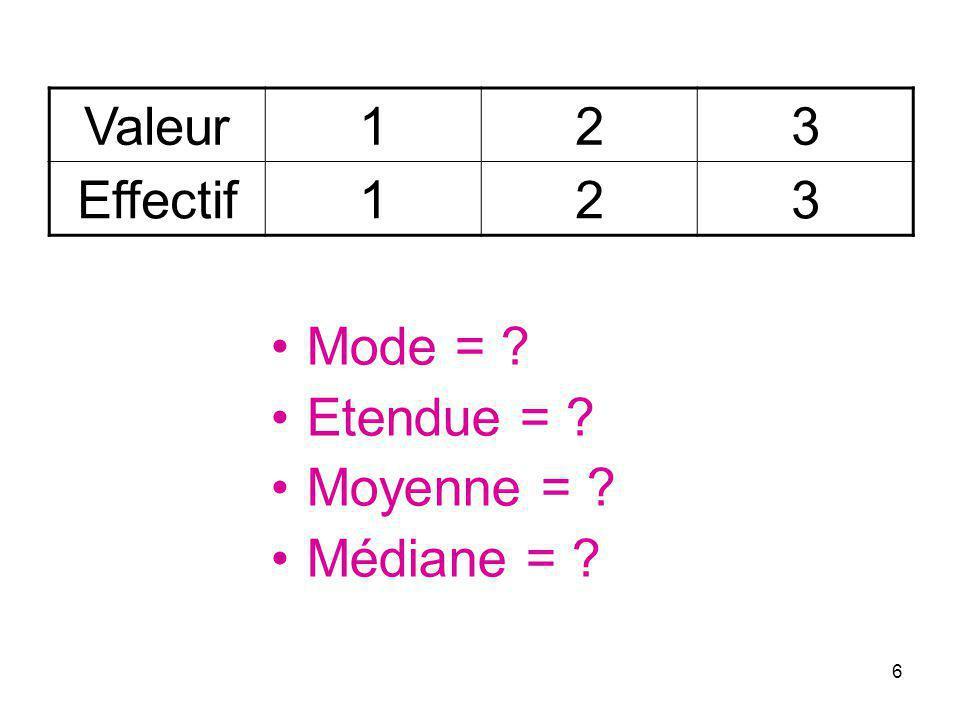 6 Mode = ? Etendue = ? Moyenne = ? Médiane = ? Valeur123 Effectif123