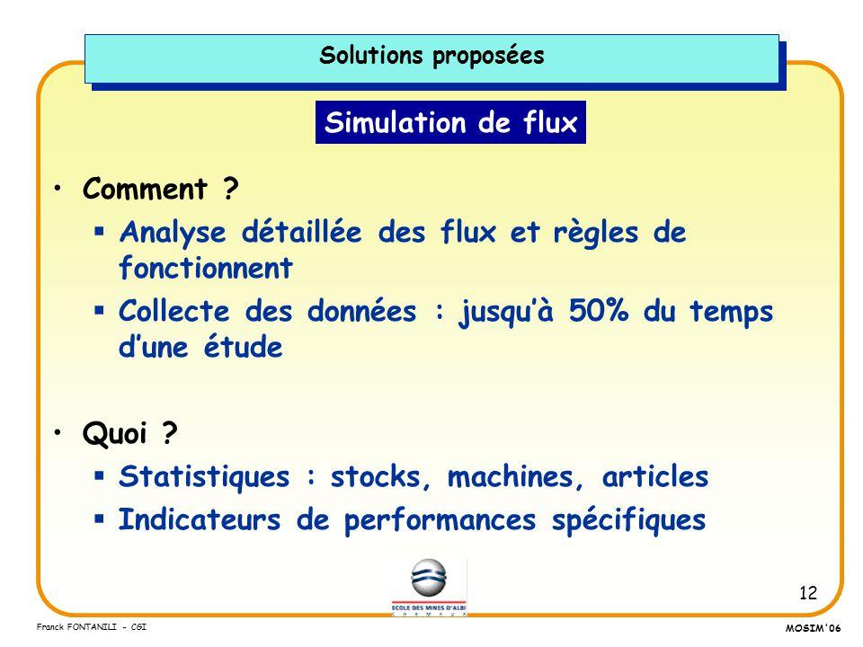 12 Franck FONTANILI - CGI MOSIM'06 Simulation de flux Comment ? Analyse détaillée des flux et règles de fonctionnent Collecte des données : jusquà 50%