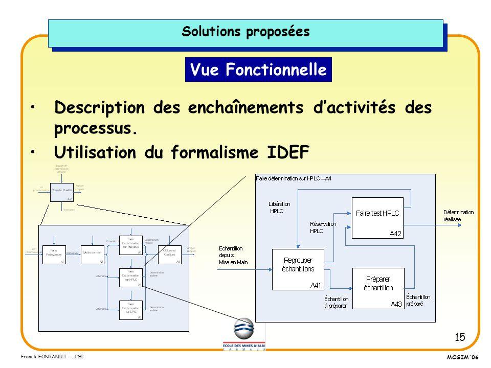 15 Franck FONTANILI - CGI MOSIM'06 Vue Fonctionnelle Description des enchaînements dactivités des processus. Utilisation du formalisme IDEF Solutions