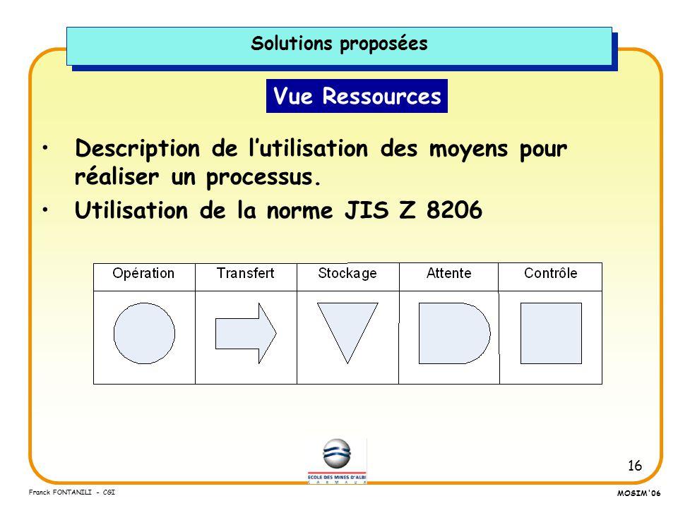 16 Franck FONTANILI - CGI MOSIM'06 Vue Ressources Description de lutilisation des moyens pour réaliser un processus. Utilisation de la norme JIS Z 820