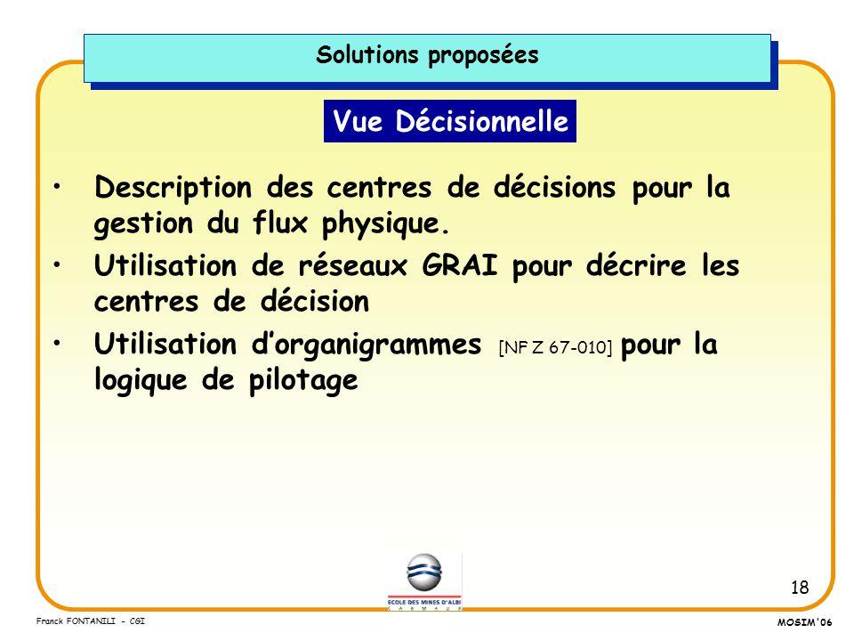 18 Franck FONTANILI - CGI MOSIM'06 Vue Décisionnelle Description des centres de décisions pour la gestion du flux physique. Utilisation de réseaux GRA