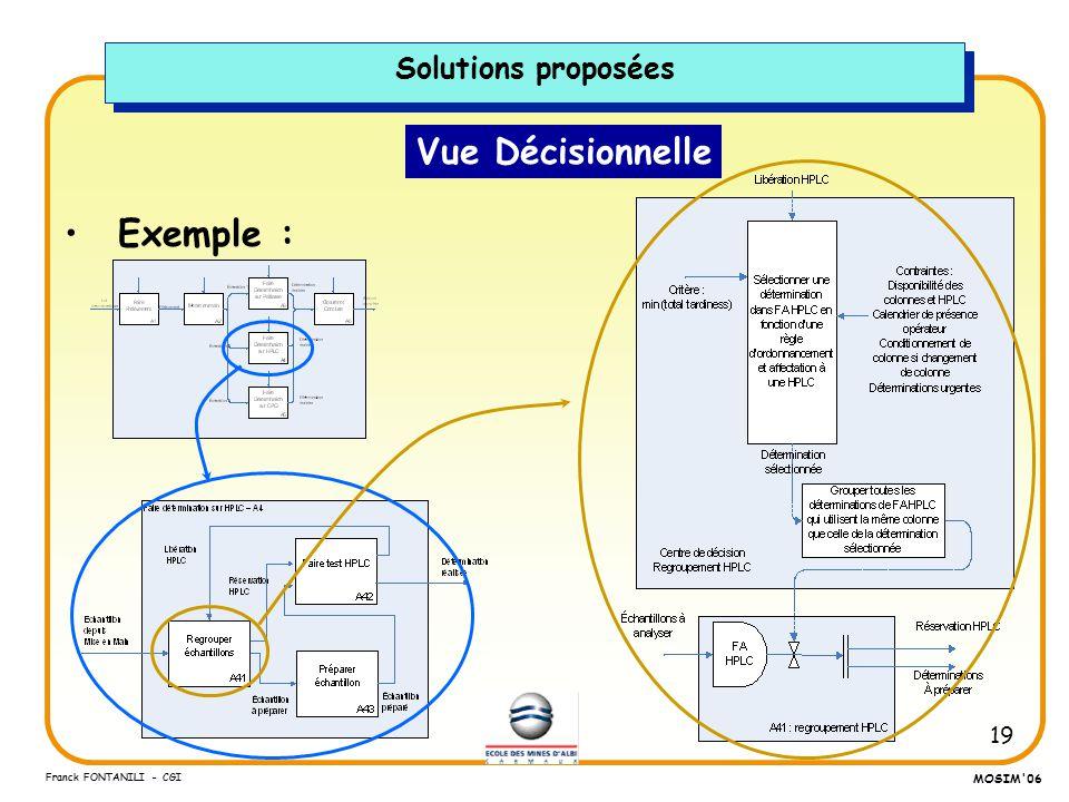 19 Franck FONTANILI - CGI MOSIM'06 Vue Décisionnelle Exemple : Solutions proposées