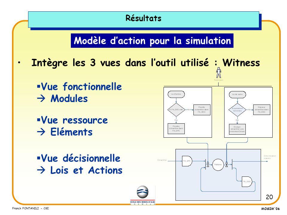 20 Franck FONTANILI - CGI MOSIM'06 Modèle daction pour la simulation Intègre les 3 vues dans loutil utilisé : Witness Résultats Vue décisionnelle Lois