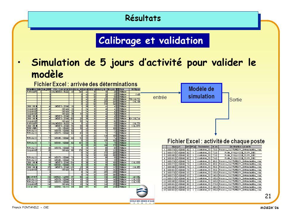 21 Franck FONTANILI - CGI MOSIM'06 Calibrage et validation Simulation de 5 jours dactivité pour valider le modèle Résultats Fichier Excel : arrivée de
