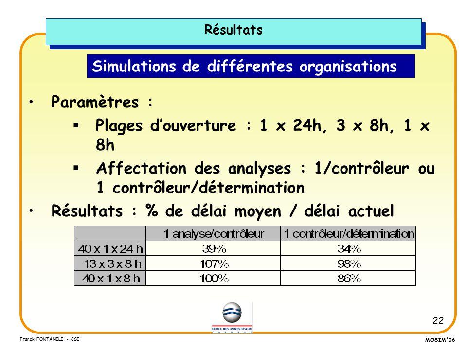22 Franck FONTANILI - CGI MOSIM'06 Simulations de différentes organisations Paramètres : Plages douverture : 1 x 24h, 3 x 8h, 1 x 8h Affectation des a