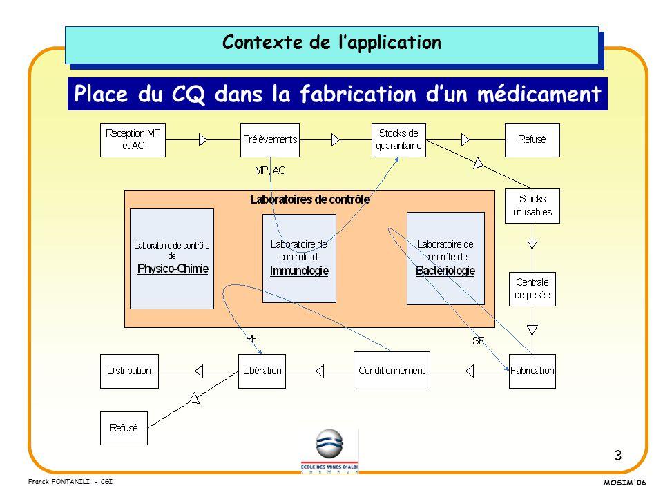 3 Franck FONTANILI - CGI MOSIM'06 Place du CQ dans la fabrication dun médicament Contexte de lapplication