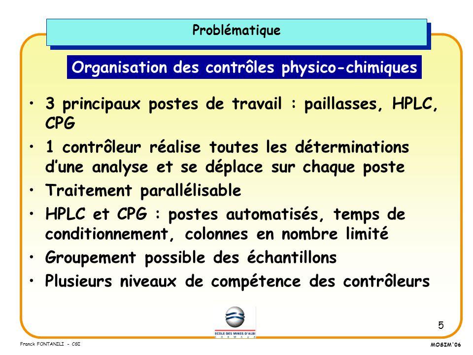 5 Franck FONTANILI - CGI MOSIM'06 Organisation des contrôles physico-chimiques 3 principaux postes de travail : paillasses, HPLC, CPG 1 contrôleur réa