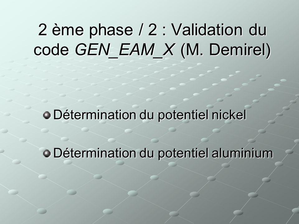 Résultats (2/2) Cu : GrandeursRéf.Exp.[N°11]Simulations (ce travail) Erreur (%) A0 (Angstrom)3.6153.6200.1 E0 (eV)-3.540-3.5340.2 B (ergs/cm3)1.3831.3