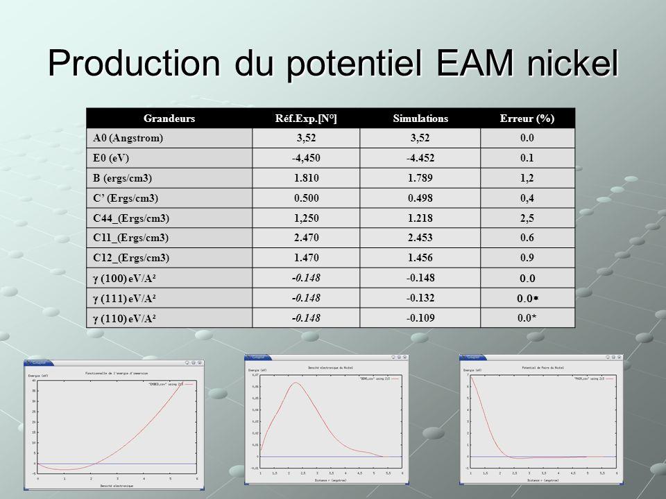 2 ème phase / 2 : Validation du code GEN_EAM_X (M. Demirel) Détermination du potentiel nickel Détermination du potentiel aluminium