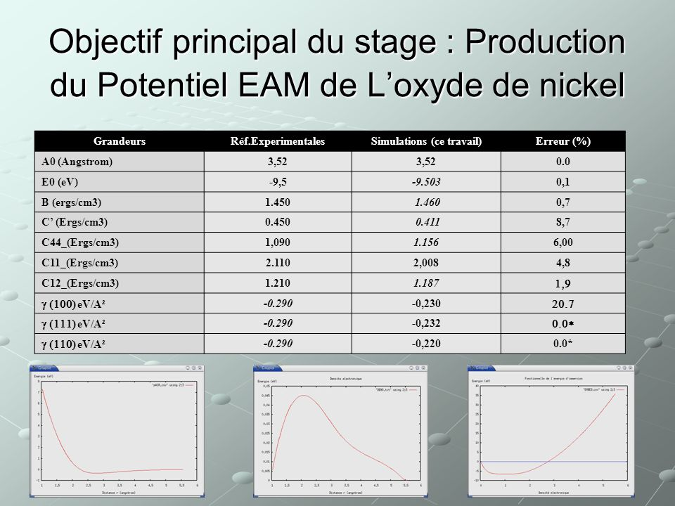 Production du potentiel EAM nickel GrandeursRéf.Exp.[N°]SimulationsErreur (%) A0 (Angstrom) 3,52 0.0 E0 (eV) -4,450-4.452 0.1 B (ergs/cm3)1.8101.789 1