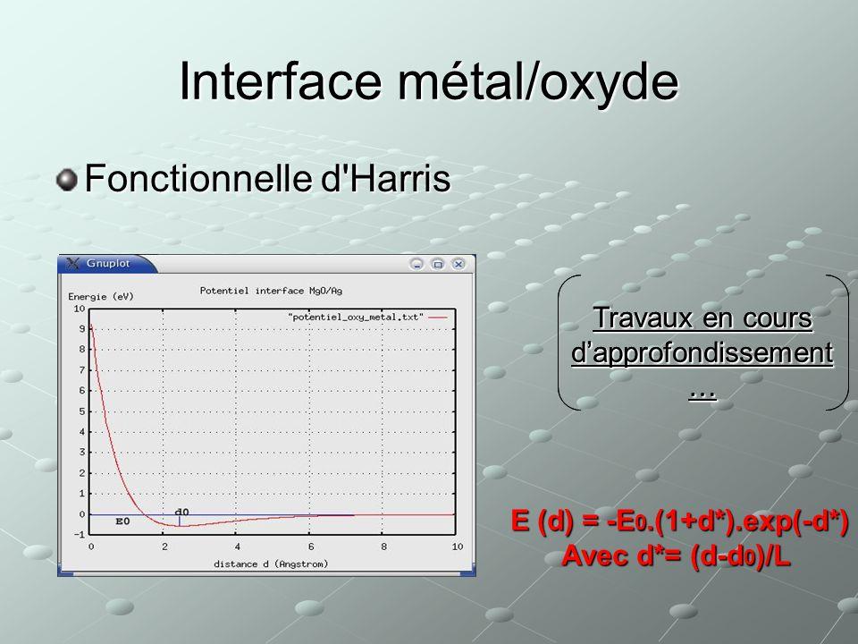 Objectif principal du stage : Production du Potentiel EAM de Loxyde de nickel GrandeursRéf.ExperimentalesSimulations (ce travail)Erreur (%) A0 (Angstr