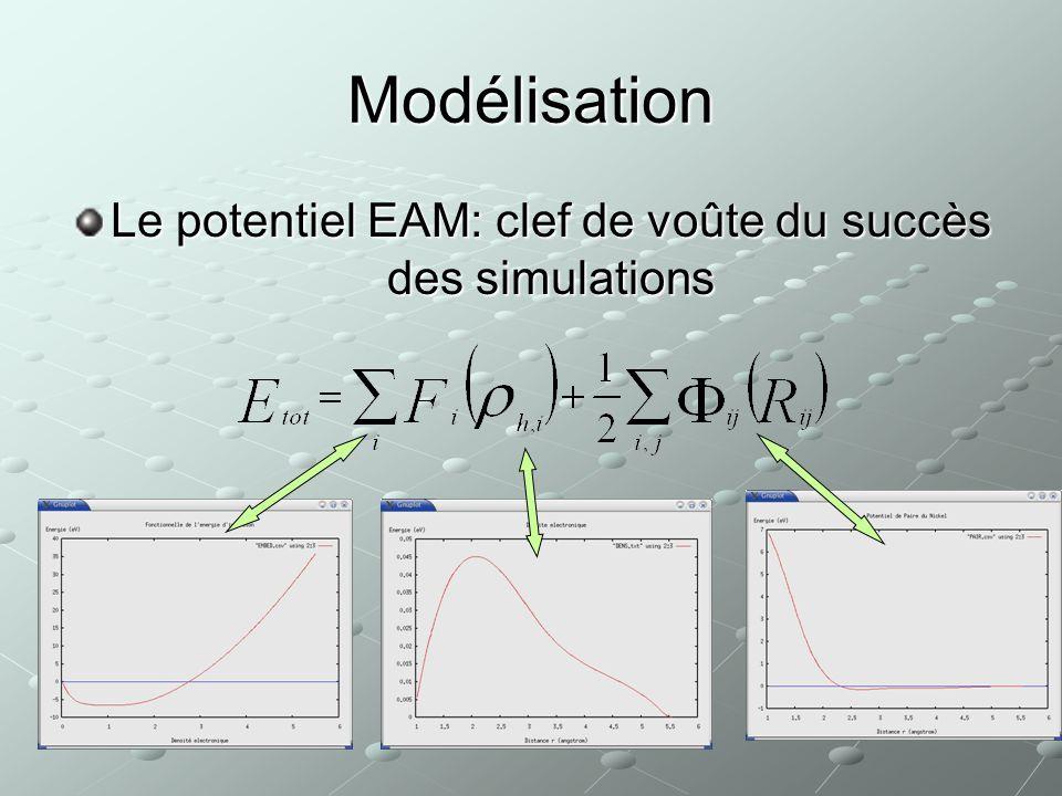 Modélisation Potentiel EAMMétaux BuckinghamCristaux ioniques Difficulté : Métaux ET Oxydes Approximation : On remplace loxyde par un Métal avec même E