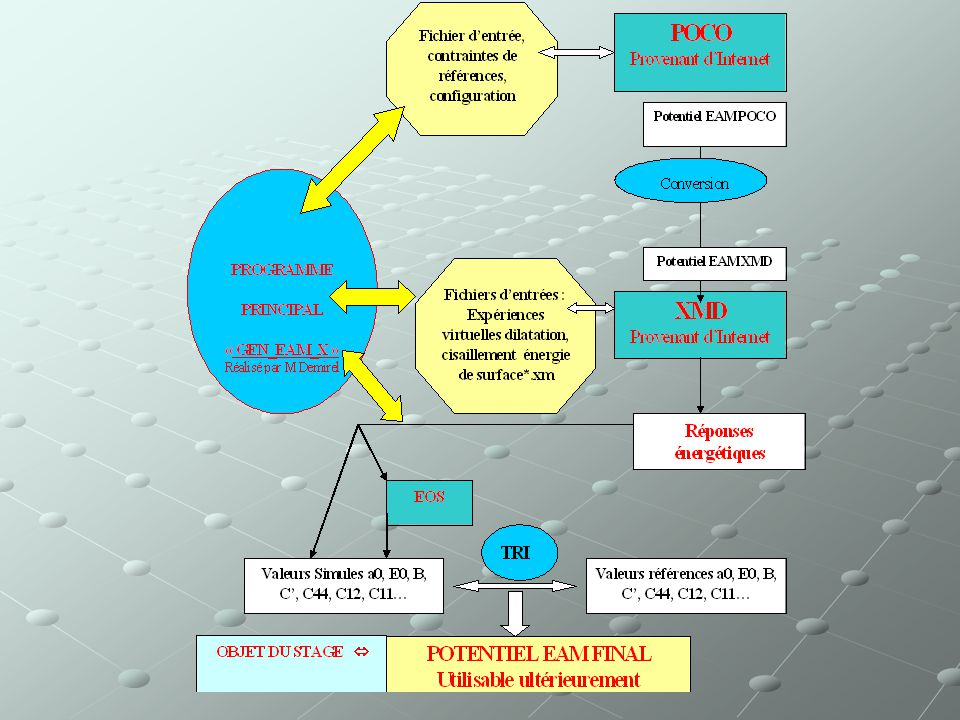 Grandeurs physiques et simulations Xmd Grandeurs délasticité: C 11,C 12,C 44, B (rigidité), et C (cisaillement) + Paramètre de maille A0, énergie de c
