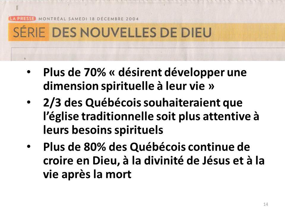 14 Plus de 70% « désirent développer une dimension spirituelle à leur vie » 2/3 des Québécois souhaiteraient que léglise traditionnelle soit plus atte