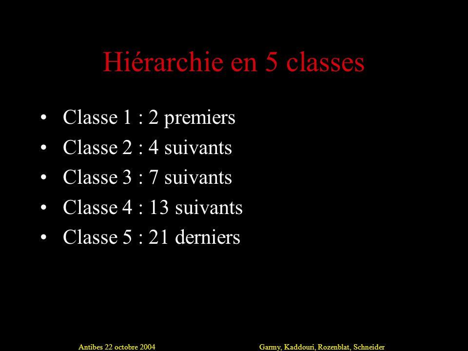 Antibes 22 octobre 2004Garmy, Kaddouri, Rozenblat, Schneider Hiérarchie en 5 classes Classe 1 : 2 premiers Classe 2 : 4 suivants Classe 3 : 7 suivants Classe 4 : 13 suivants Classe 5 : 21 derniers
