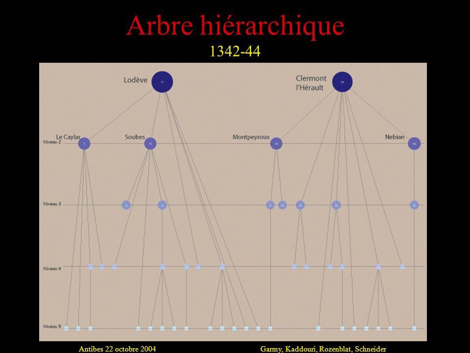 Antibes 22 octobre 2004Garmy, Kaddouri, Rozenblat, Schneider Arbre hiérarchique 1342-44