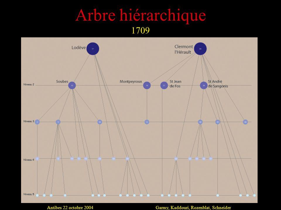 Antibes 22 octobre 2004Garmy, Kaddouri, Rozenblat, Schneider Arbre hiérarchique 1709