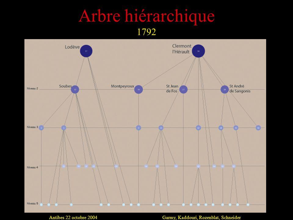 Antibes 22 octobre 2004Garmy, Kaddouri, Rozenblat, Schneider Arbre hiérarchique 1792