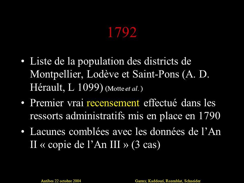 Antibes 22 octobre 2004Garmy, Kaddouri, Rozenblat, Schneider 1792 Liste de la population des districts de Montpellier, Lodève et Saint-Pons (A.