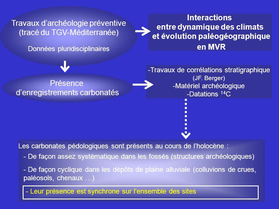 3/ Approche isotopique : Evolution du signal Distribution des teneurs isotopiques moyennes ( 18 O et 13 C) pour les formes de carbonatations fossiles les plus fréquentes (458 analyses) (phénomènes évaporatoires) Résultat confirmés par les mesures effectuées sur les carbonates actuels : le signal des nodules est systématiquement enrichi denviron 0,25 Nécessité deffectuer une correction sur les nodules ( de -0,25 )