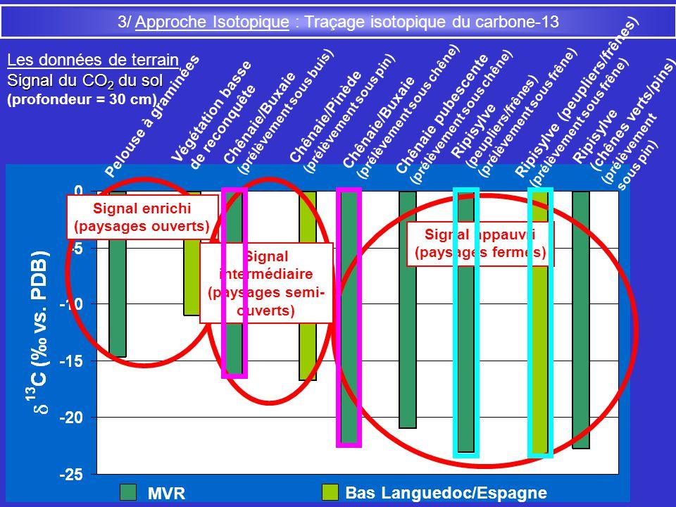 3/ Approche Isotopique : Traçage isotopique du carbone-13 Les données de terrain Signal du CO 2 du sol (profondeur = 30 cm) Chênaie/Buxaie (prélèvemen