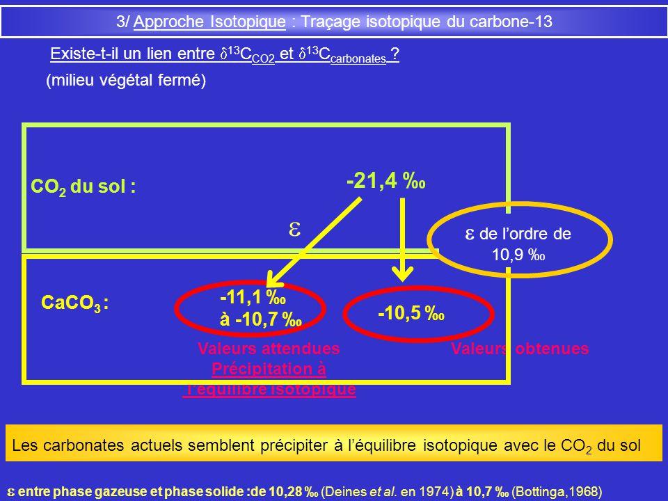 3/ Approche Isotopique : Traçage isotopique du carbone-13 Existe-t-il un lien entre 13 C CO2 et 13 C carbonates ? CO 2 du sol : -21,4 CaCO 3 : -11,1 à