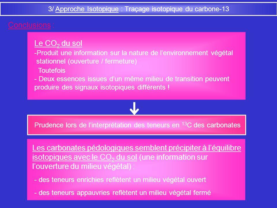 3/ Approche Isotopique : Traçage isotopique du carbone-13 Le CO 2 du sol Les carbonates pédologiques semblent précipiter à léquilibre isotopiques avec