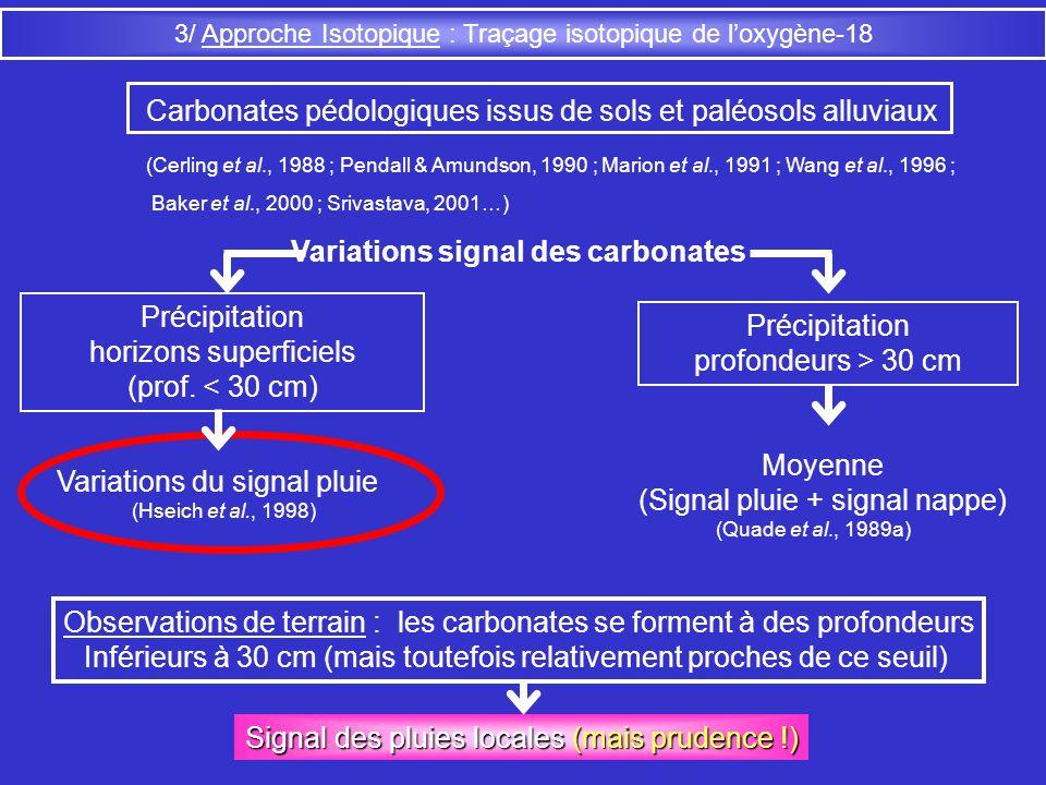 3/ Approche Isotopique : Traçage isotopique de loxygène-18 Carbonates pédologiques issus de sols et paléosols alluviaux (Cerling et al., 1988 ; Pendal