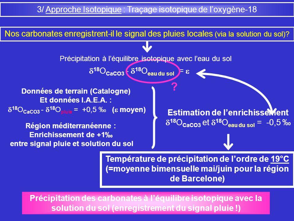 3/ Approche Isotopique : Traçage isotopique de loxygène-18 Nos carbonates enregistrent-il le signal des pluies locales (via la solution du sol)? 18 O