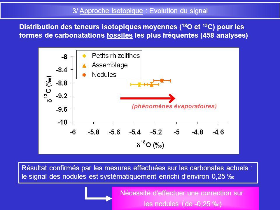 3/ Approche isotopique : Evolution du signal Distribution des teneurs isotopiques moyennes ( 18 O et 13 C) pour les formes de carbonatations fossiles