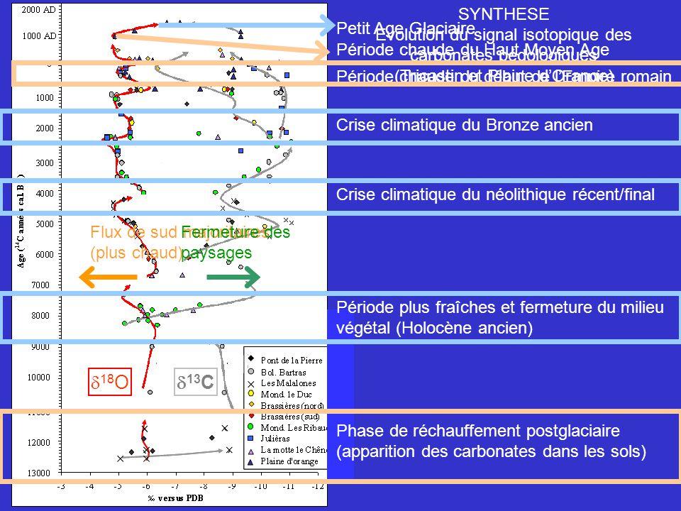 SYNTHESE Evolution du signal isotopique des carbonates pédologiques (Tricastin et Plaine dOrange) 18 O 13 C Phase de réchauffement postglaciaire (appa