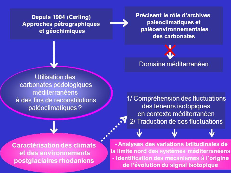 Caractérisation des climats et des environnements postglaciaires 3/ Approche isotopique Caractérisation géochimique ( 18 O et 13 C) des carbonates Compréhension du signal : création dun référentiel actuel (carbonates, gaz du sol, pluies locales) Interprétation de lévolution des teneurs ( 18 O et 13 C) 2 / Approche morphologique et sédimentologique Caractérisation des différents types de carbonates prélevés Etude des liens pouvant exister entre eux 1 / Caractérisation de la zone détude Compréhension des phénomènes responsables de la présence des carbonates pédologiques dans les sols alluviaux Objectifs :