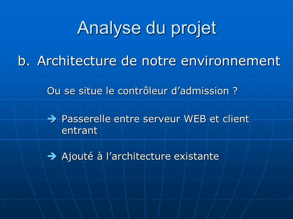 Analyse du projet b.Architecture de notre environnement Ou se situe le contrôleur dadmission .